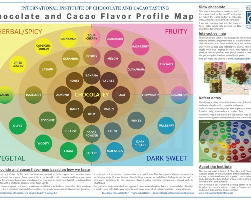 Flavor Profile Map – free poster